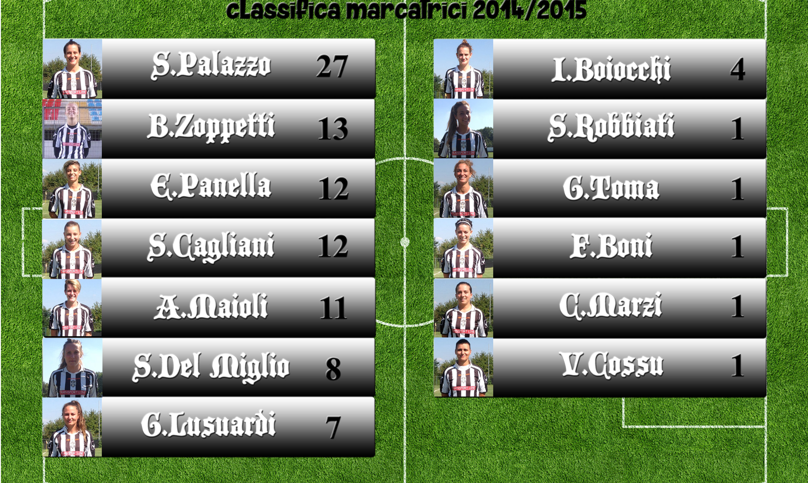 Classifica-marcatrici-22